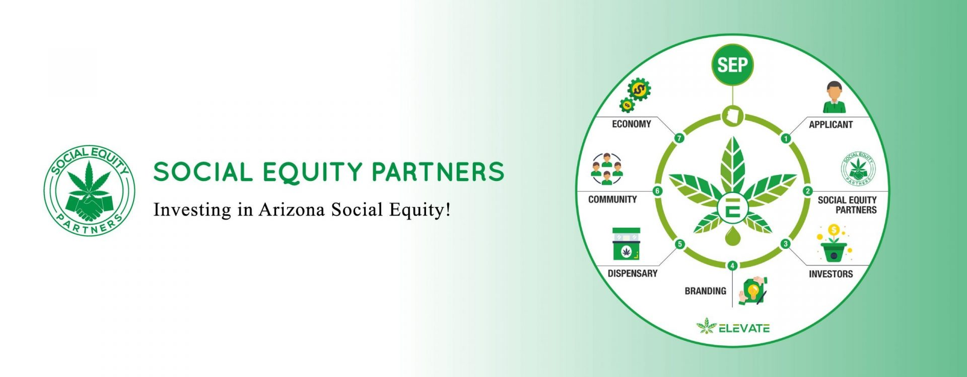 Social Equity Partners
